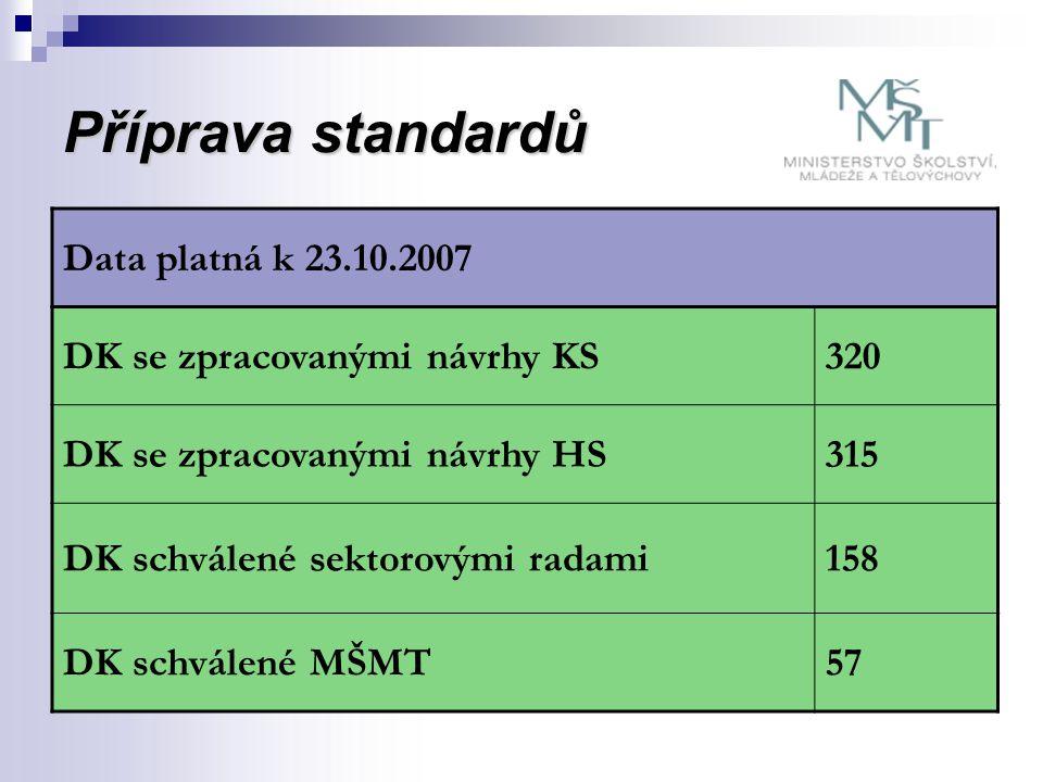 Naplňování NSK Data platná k 11/2007  MŠMT schválilo 2 sady standardů 6.8.2007 a 6.11.2007  Celkem schváleno 57 standardů DK pro 10 ÚK  2 resorty – MMR (2 ÚK) MZE (8 ÚK)  V procesu schvalování jsou standardy MD (3 DK pro 1 ÚK – železniční standardy)  V procesu vypořádávání připomínek ke standardům jsou standardy MPO (4 ÚK – stavební standardy)