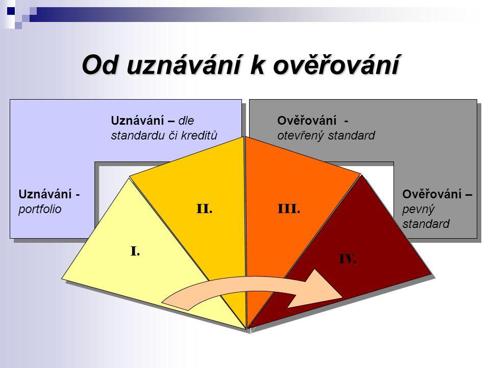 Od uznávání k ověřování Uznávání - portfolio I. Uznávání – dle standardu či kreditů II.