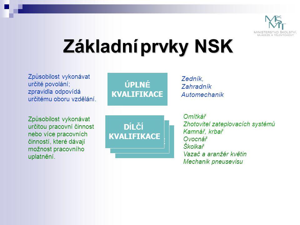 Standardy NSK Stanoví, co je třeba pro získání příslušné kvalifikace umět Kvalifikační standard  Posuzování pojetí a obsahu kvalifikačních standardů dílčích kvalifikací je velmi významnou příležitostí pro uplatňování požadavků zaměstnavatelů.