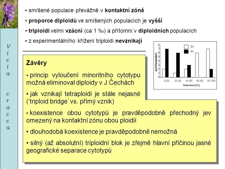 ViciacraccaViciacracca 0 1 2 3 4 5 6 7 8 0-2021-4041-6061-8081-100 frekvence [%] počet populací 2x 4x • smíšené populace převážně v kontaktní zóně • proporce diploidů ve smíšených populacích je vyšší • triploidi velmi vzácní (ca 1 ‰) a přítomni v diploidních populacích • z experimentálního křížení triploidi nevznikají Závěry • princip vyloučení minoritního cytotypu možná eliminoval diploidy v J Čechách • jak vznikají tetraploidi je stále nejasné ('triploid bridge' vs.