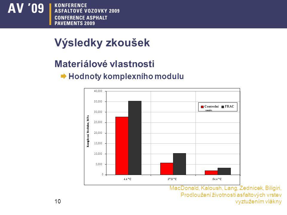 MacDonald, Kaloush, Lang, Zednicek, Biligiri, Prodloužení životnosti asfaltových vrstev vyztužením vlákny10 Výsledky zkoušek Materiálové vlastnosti  Hodnoty komplexního modulu 0 5,000 10,000 15,000 20,000 25,000 30,000 35,000 40,000 4.4 °C37.8 °C54.4 °C Komplexní Modulus, MPa Controlní směs FRAC
