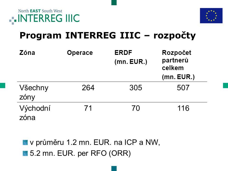 Program INTERREG IIIC – rozpočty ZónaOperaceERDF (mn.
