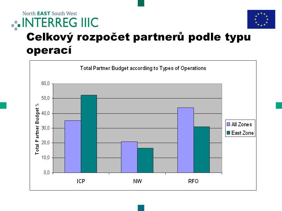 Celkový rozpočet partnerů podle typu operací