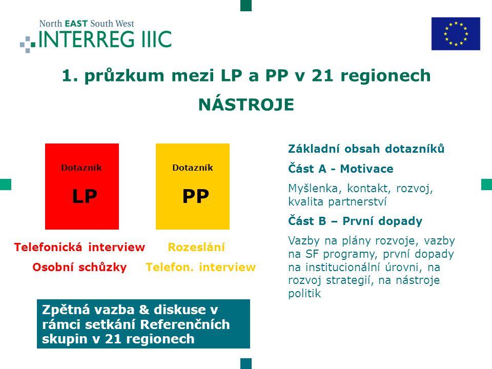 Dotazník LP Dotazník PP Telefonická interview Osobní schůzky Rozeslání Telefon.