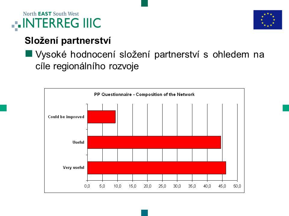 Složení partnerství  Vysoké hodnocení složení partnerství s ohledem na cíle regionálního rozvoje