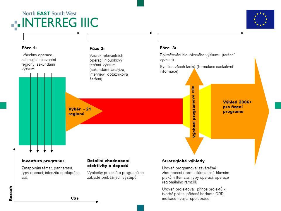 Strategické cíle relevantních programů SF a rozvojových plánů Strategické cíle programu IIIC 21 vybraných NUTS II regionů ve Východní zóně IIIC OperaceVýstupy/Výsledky Specifické dopady zvláště na struktury zodpovědné za realizaci politik Zhodnocení dopadů Zhodnocení dopadů a účinnosti Zhodnocení účinnosti - Agregovaný přehled přínosů Specifická témata Procesy, struktury, nástroje
