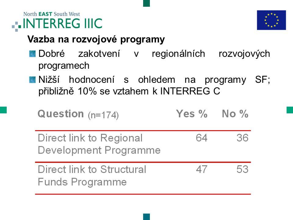 Vazba na rozvojové programy Dobré zakotvení v regionálních rozvojových programech Nižší hodnocení s ohledem na programy SF; přibližně 10% se vztahem k INTERREG C