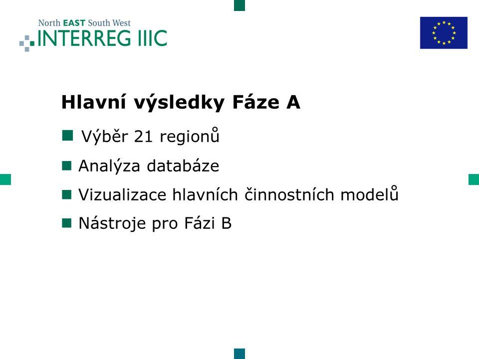 Hlavní výsledky Fáze A n Výběr 21 regionů n Analýza databáze n Vizualizace hlavních činnostních modelů n Nástroje pro Fázi B