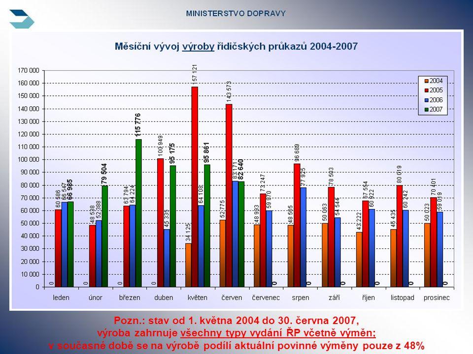 Pozn.: stav od 1. května 2004 do 30.
