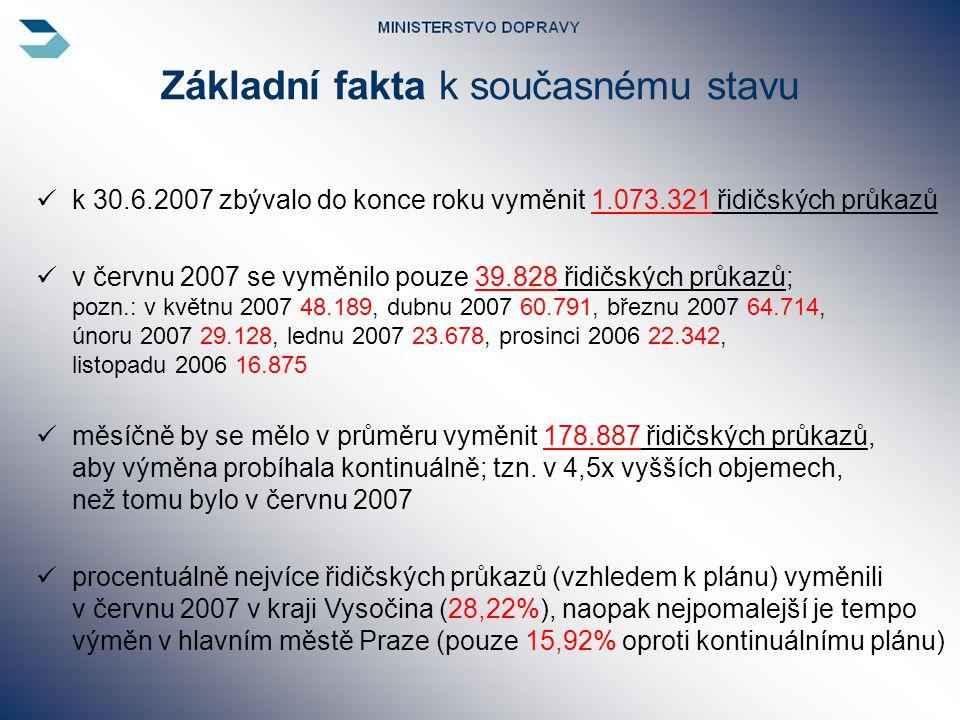  k 30.6.2007 zbývalo do konce roku vyměnit 1.073.321 řidičských průkazů  v červnu 2007 se vyměnilo pouze 39.828 řidičských průkazů; pozn.: v květnu 2007 48.189, dubnu 2007 60.791, březnu 2007 64.714, únoru 2007 29.128, lednu 2007 23.678, prosinci 2006 22.342, listopadu 2006 16.875  měsíčně by se mělo v průměru vyměnit 178.887 řidičských průkazů, aby výměna probíhala kontinuálně; tzn.
