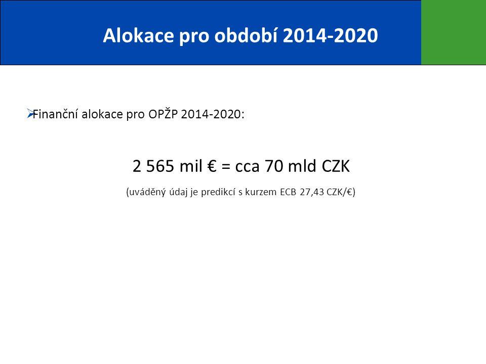 Alokace pro období 2014-2020  Finanční alokace pro OPŽP 2014-2020: 2 565 mil € = cca 70 mld CZK (uváděný údaj je predikcí s kurzem ECB 27,43 CZK/€)
