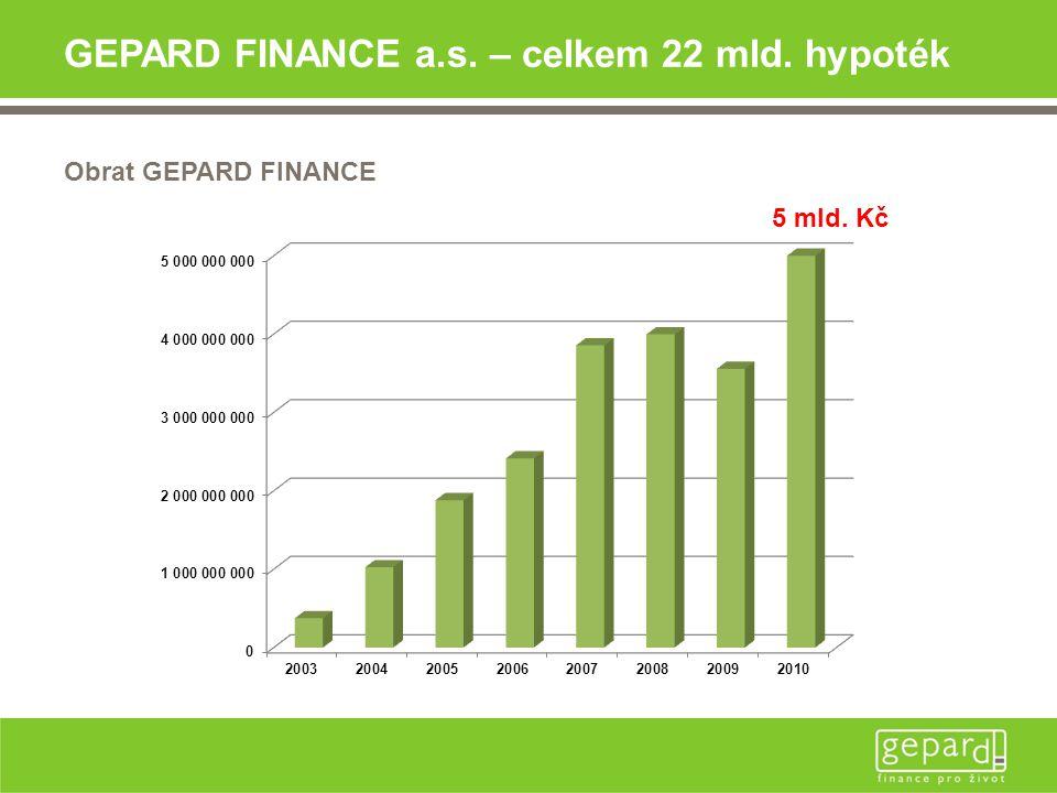 GEPARD FINANCE a.s. – celkem 22 mld. hypoték Obrat GEPARD FINANCE 5 mld. Kč