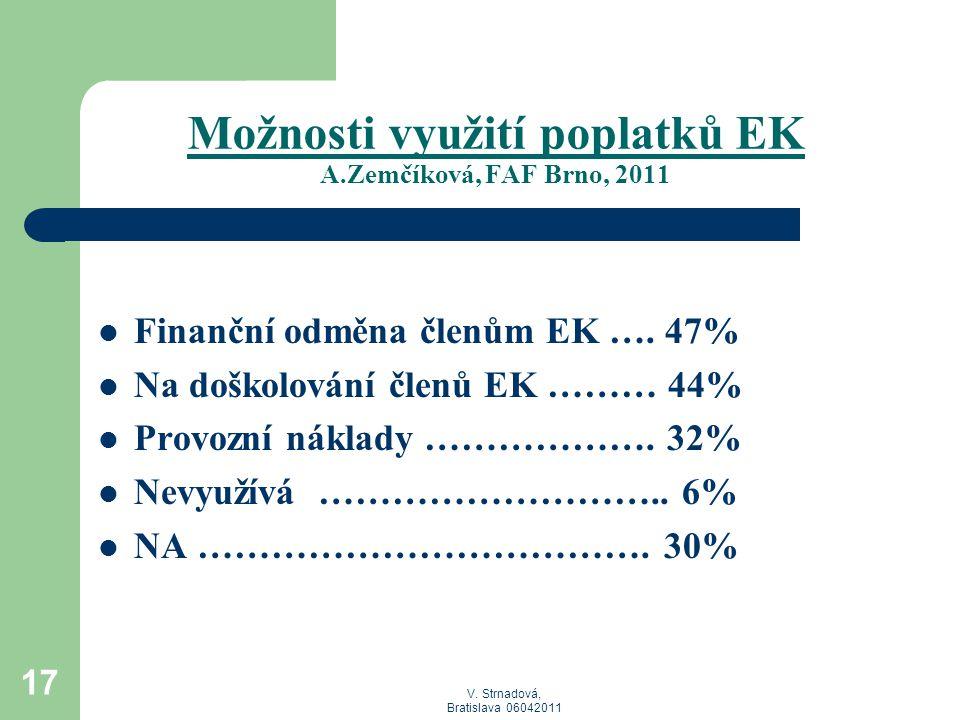 V. Strnadová, Bratislava 06042011 Možnosti využití poplatků EK A.Zemčíková, FAF Brno, 2011  Finanční odměna členům EK …. 47%  Na doškolování členů E