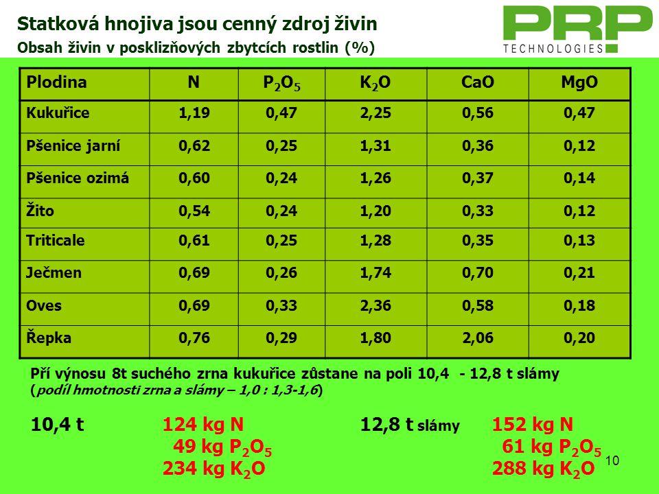10 Obsah živin v posklizňových zbytcích rostlin (%) PlodinaNP2O5P2O5 K2OK2OCaOMgO Kukuřice1,190,472,250,560,47 Pšenice jarní0,620,251,310,360,12 Pšeni