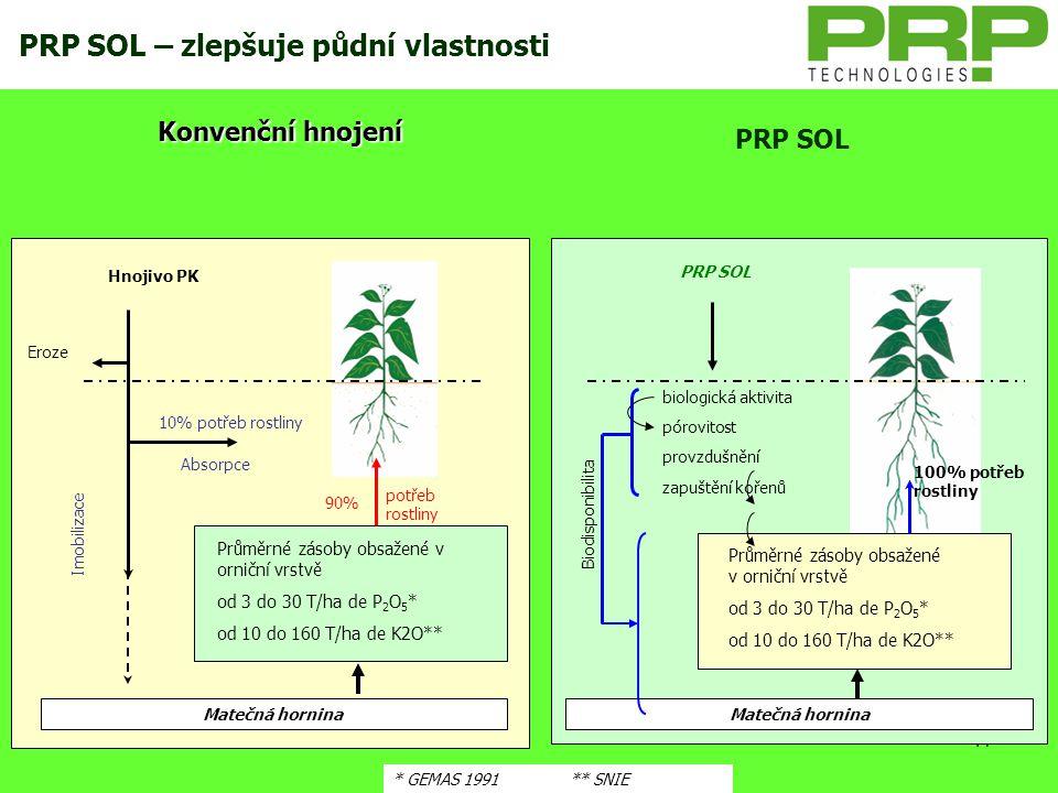 17 KLASICKÉ HNOJENÍ vůči HNOJENÍ s POUŽITÍM PRP Hnojivo PK Eroze Matečná hornina 90% 10% potřeb rostliny PRP SOL biologická aktivita pórovitost provzd