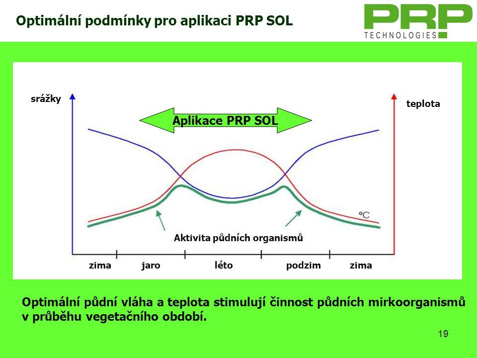 19 Optimální podmínky pro aplikaci PRP SOL zimalétojaropodzimzima teplota srážky Aktivita půdních organismů Aplikace PRP SOL Optimální půdní vláha a t