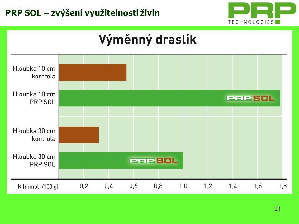 21 PRP SOL – zvýšení využitelnosti živin