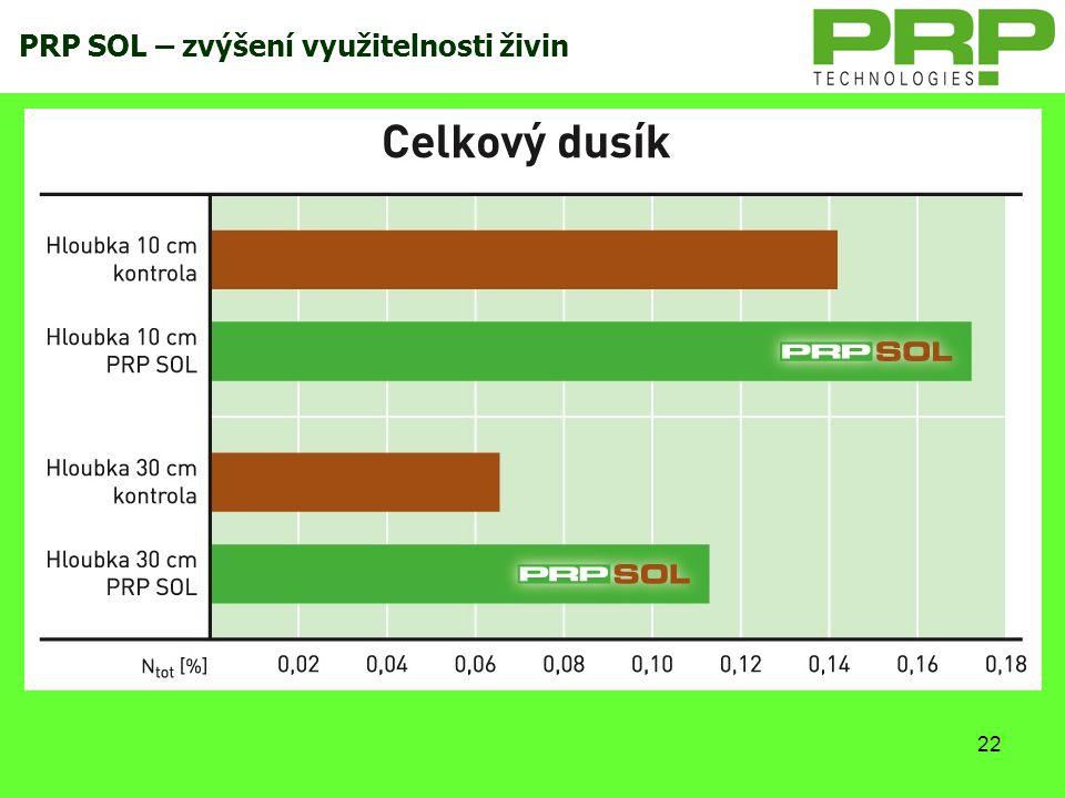 22 PRP SOL – zvýšení využitelnosti živin