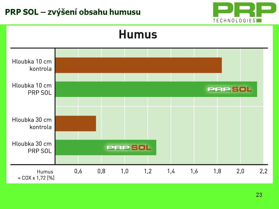 23 PRP SOL – zvýšení obsahu humusu