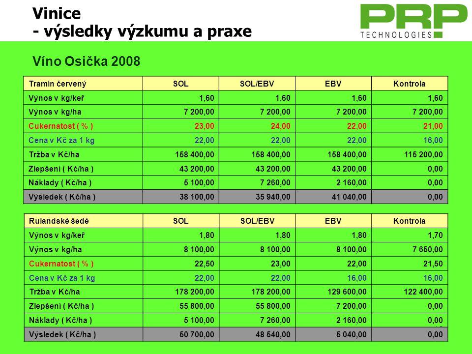 42 Vinice - výsledky výzkumu a praxe Tramín červenýSOLSOL/EBVEBVKontrola Výnos v kg/keř1,60 Výnos v kg/ha7 200,00 Cukernatost ( % )23,0024,0022,0021,0