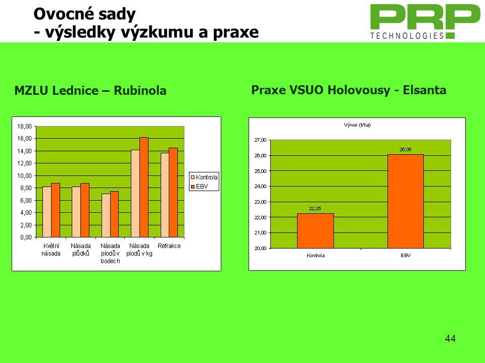 44 Ovocné sady - výsledky výzkumu a praxe MZLU Lednice – Rubinola Praxe VSUO Holovousy - Elsanta