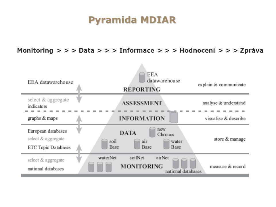 Pyramida MDIAR Monitoring > > > Data > > > Informace > > > Hodnocení > > > Zpráva