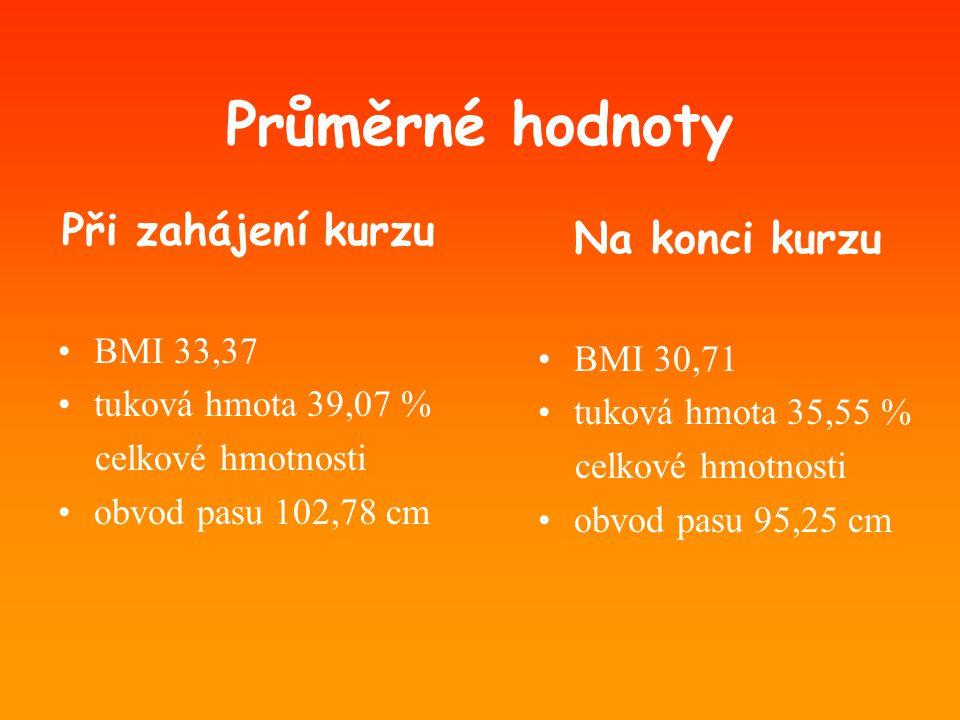 Průměrné hodnoty Při zahájení kurzu •BMI 33,37 •tuková hmota 39,07 % celkové hmotnosti •obvod pasu 102,78 cm Na konci kurzu •BMI 30,71 •tuková hmota 3