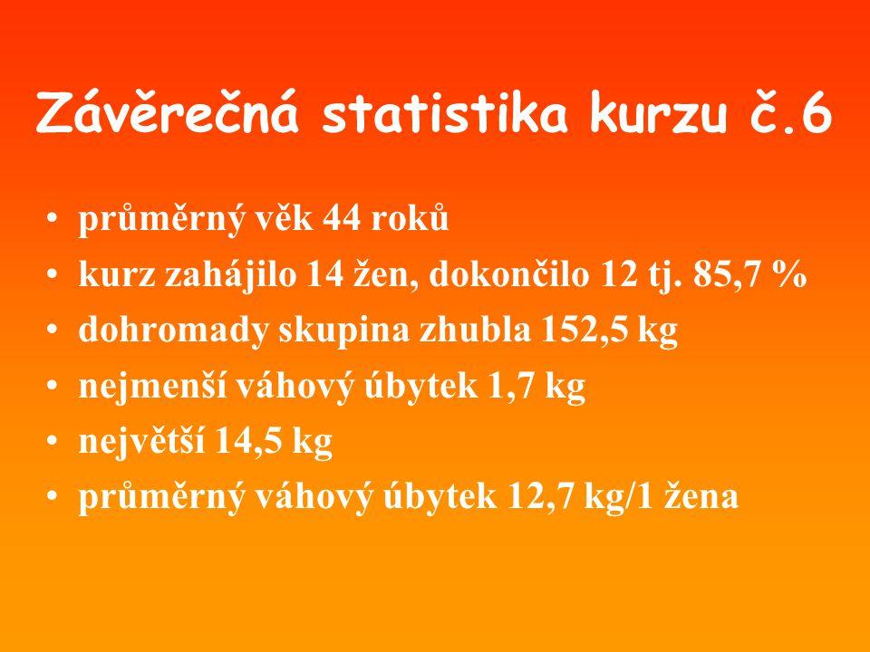 Závěrečná statistika kurzu č.6 •průměrný věk 44 roků •kurz zahájilo 14 žen, dokončilo 12 tj. 85,7 % •dohromady skupina zhubla 152,5 kg •nejmenší váhov