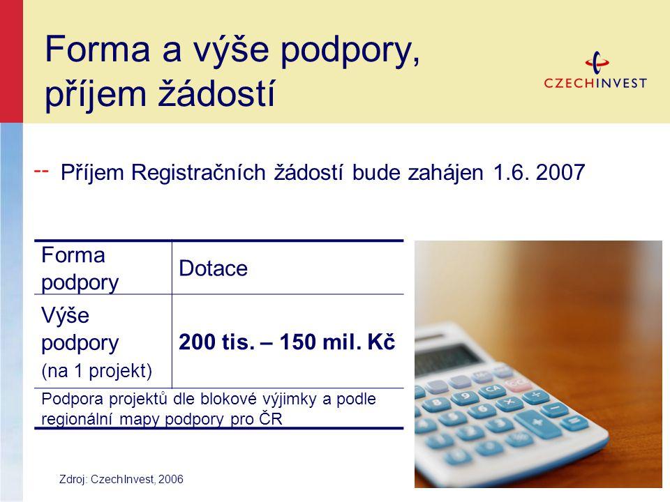 Forma a výše podpory, příjem žádostí Forma podpory Dotace Výše podpory (na 1 projekt) 200 tis.