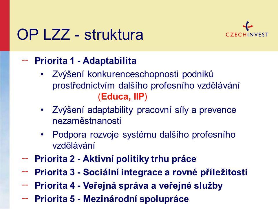 OP LZZ - struktura ╌ Priorita 1 - Adaptabilita •Zvýšení konkurenceschopnosti podniků prostřednictvím dalšího profesního vzdělávání (Educa, IIP) •Zvýšení adaptability pracovní síly a prevence nezaměstnanosti •Podpora rozvoje systému dalšího profesního vzdělávání ╌ Priorita 2 - Aktivní politiky trhu práce ╌ Priorita 3 - Sociální integrace a rovné příležitosti ╌ Priorita 4 - Veřejná správa a veřejné služby ╌ Priorita 5 - Mezinárodní spolupráce