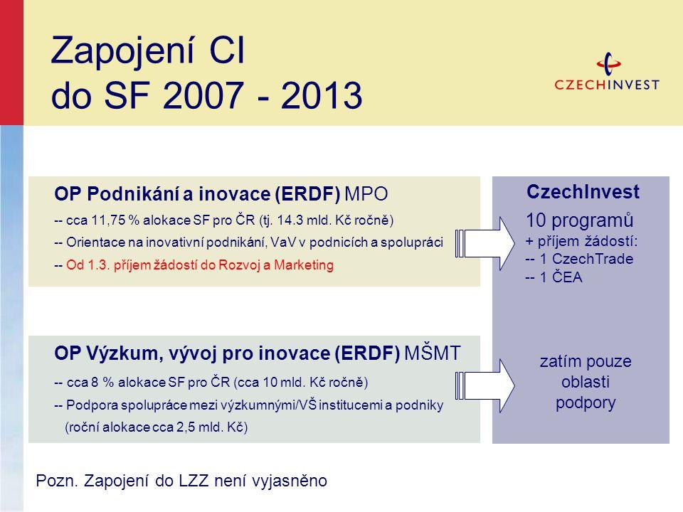 Zapojení CI do SF 2007 - 2013 OP Podnikání a inovace (ERDF) MPO -- cca 11,75 % alokace SF pro ČR (tj.