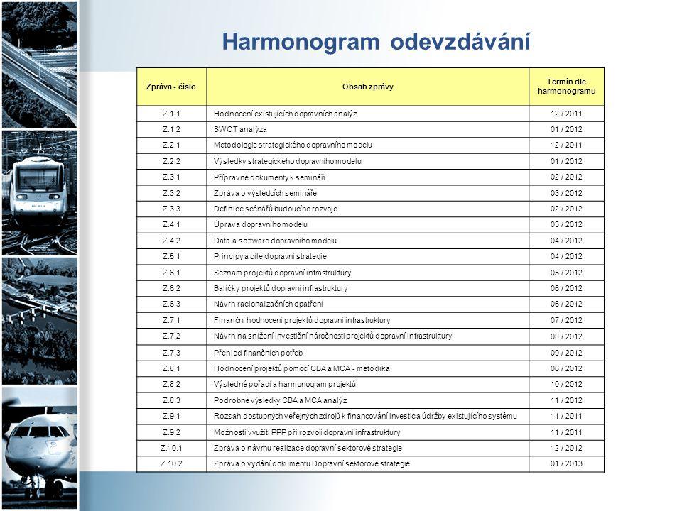 Harmonogram odevzdávání Zpráva - čísloObsah zprávy Termín dle harmonogramu Z.1.1Hodnocení existujících dopravních analýz 12 / 2011 Z.1.2SWOT analýza 0