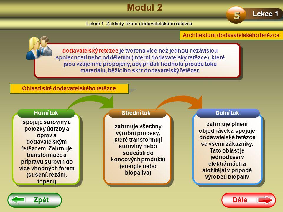 Dále Zpět Modul 2 Lekce 1: Základy řízení dodavatelského řetězce Lekce 1 5 Architektura dodavatelského řetězce dodavatelský řetězec je tvořena více než jednou nezávislou společností nebo oddělením (interní dodavatelský řetězce), které jsou vzájemně propojeny, aby přidali hodnotu proudu toku materiálu, běžícího skrz dodavatelský řetězec Oblasti sítě dodavatelského řetězce spojuje suroviny a položky údržby a oprav s dodavatelským řetězcem.