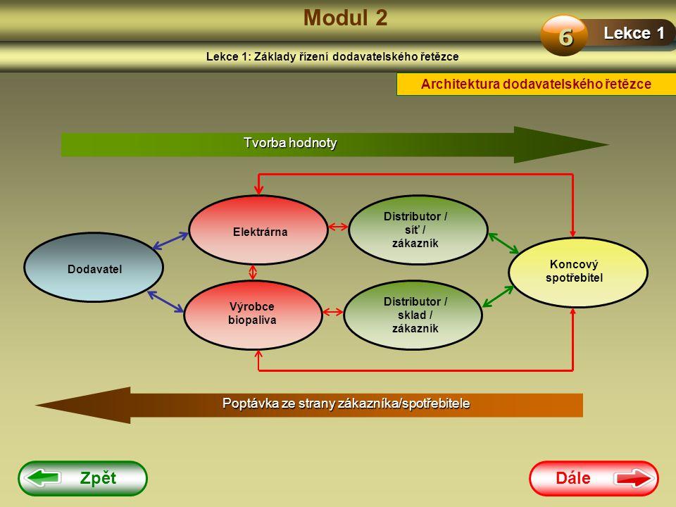 Dále Zpět Modul 2 Lekce 1: Základy řízení dodavatelského řetězce Lekce 1 6 Architektura dodavatelského řetězce Tvorba hodnoty Dodavatel Elektrárna Dis