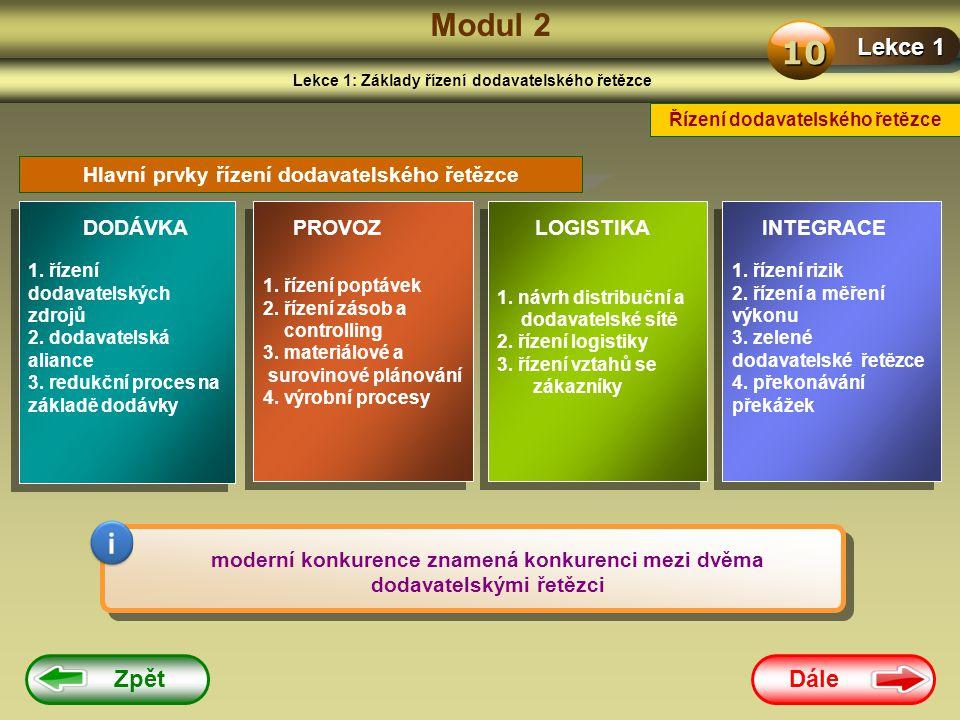 Dále Zpět Modul 2 Lekce 1: Základy řízení dodavatelského řetězce Lekce 1 10 Řízení dodavatelského řetězce Hlavní prvky řízení dodavatelského řetězce 1