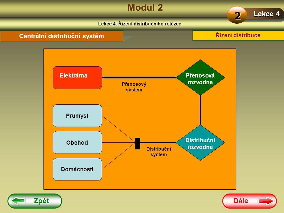 Dále Modul 2 Lekce 4: Řízení distribučního řetězce Lekce 4 2 Řízení distribuce Centrální distribuční systém Elektrárna Přenosový systém Přenosová rozvodna Distribuční systém Průmysl Obchod Domácnosti Distribuční rozvodna Zpět