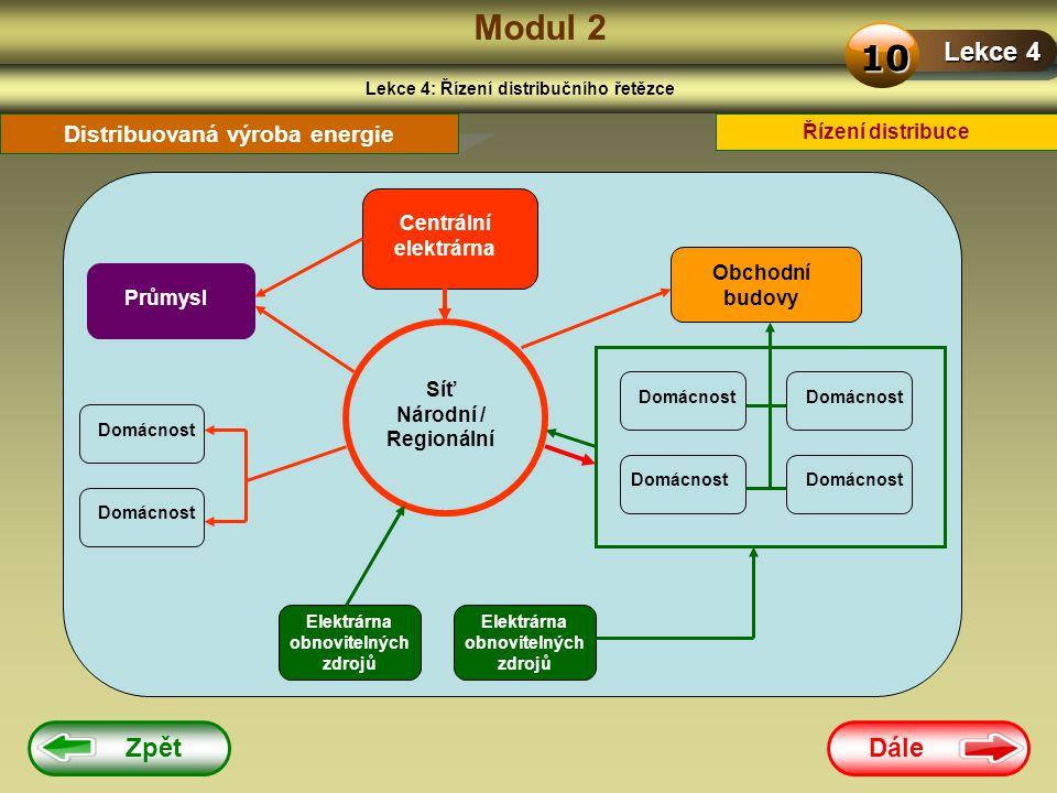 Dále Zpět Modul 2 Lekce 4: Řízení distribučního řetězce Lekce 4 10 Řízení distribuce Distribuovaná výroba energie Centrální elektrárna Průmysl Obchodn