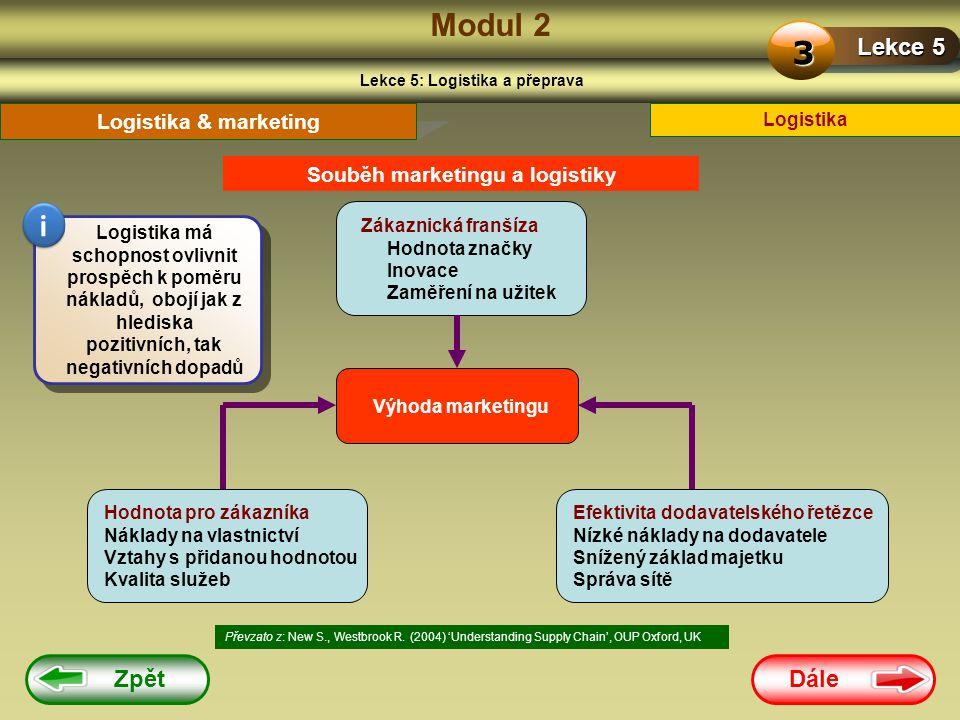 Dále Zpět Modul 2 Lekce 5: Logistika a přeprava Lekce 5 3 Logistika Logistika & marketing Souběh marketingu a logistiky Převzato z: New S., Westbrook