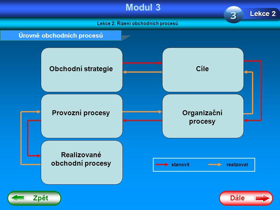 Dále Zpět Modul 3 Lekce 2: Řízení obchodních procesů Lekce 2 3 Úrovně obchodních procesů Obchodní strategieCíle Provozní procesyOrganizační procesy Realizované obchodní procesy stanovitrealizovat