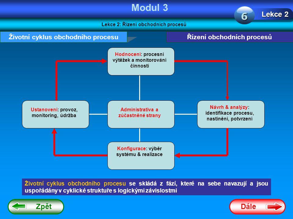 Dále Zpět Modul 3 Lekce 2: Řízení obchodních procesů Lekce 2 6 Řízení obchodních procesůŽivotní cyklus obchodního procesu Životní cyklus obchodního procesu se skládá z fází, které na sebe navazují a jsou uspořádány v cyklické struktuře s logickými závislostmi Hodnocení: procesní výtěžek a monitorování činností Ustanovení: provoz, monitoring, údržba Konfigurace: výběr systému & realizace Návrh & analýzy: identifikace procesu, nastínění, potvrzení Administrativa a zúčastněné strany
