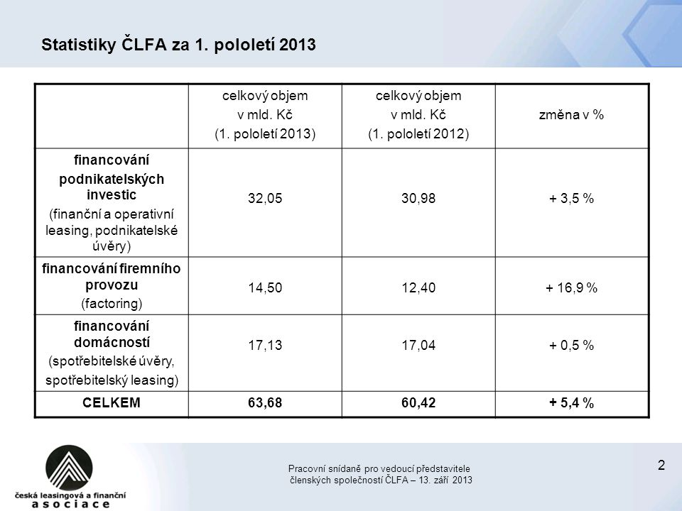 2 Statistiky ČLFA za 1. pololetí 2013 celkový objem v mld. Kč (1. pololetí 2013) celkový objem v mld. Kč (1. pololetí 2012) změna v % financování podn