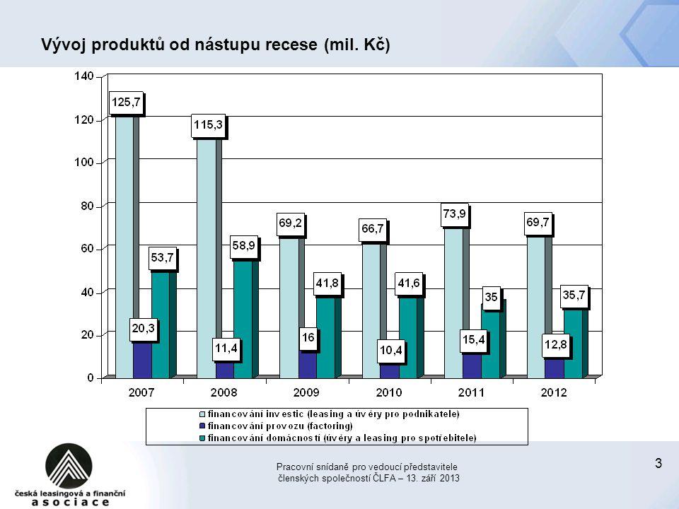 3 Vývoj produktů od nástupu recese (mil. Kč) Pracovní snídaně pro vedoucí představitele členských společností ČLFA – 13. září 2013