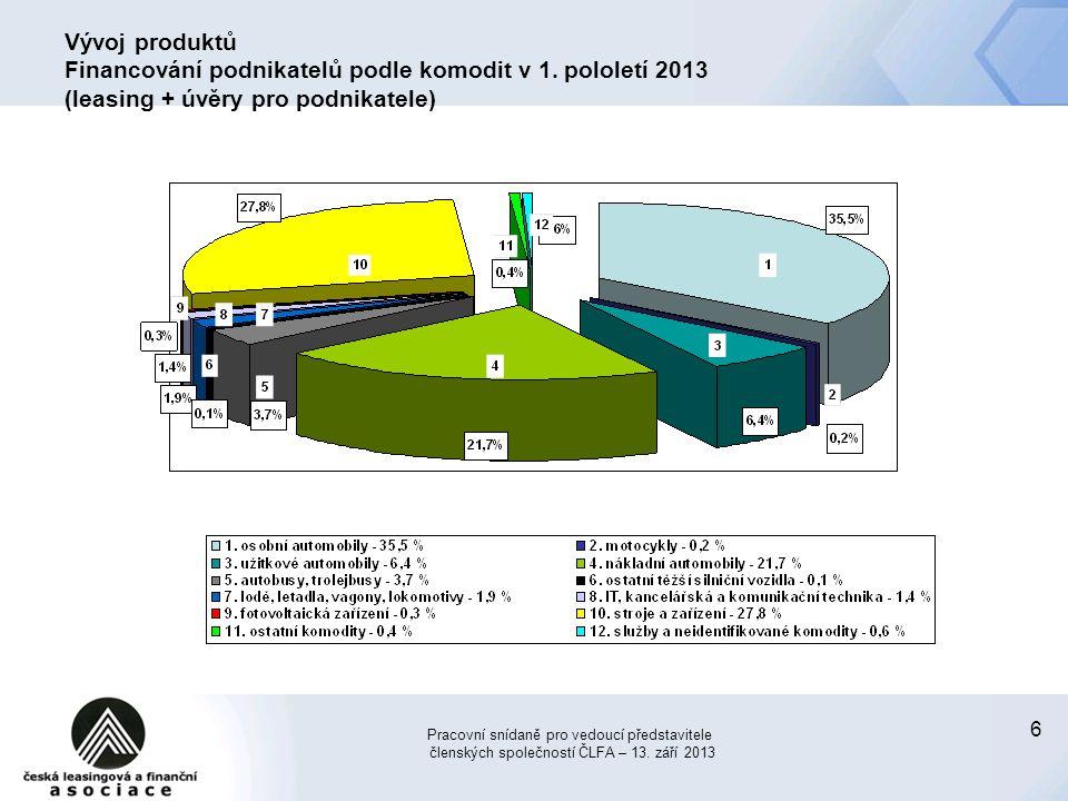 6 Vývoj produktů Financování podnikatelů podle komodit v 1. pololetí 2013 (leasing + úvěry pro podnikatele) Pracovní snídaně pro vedoucí představitele
