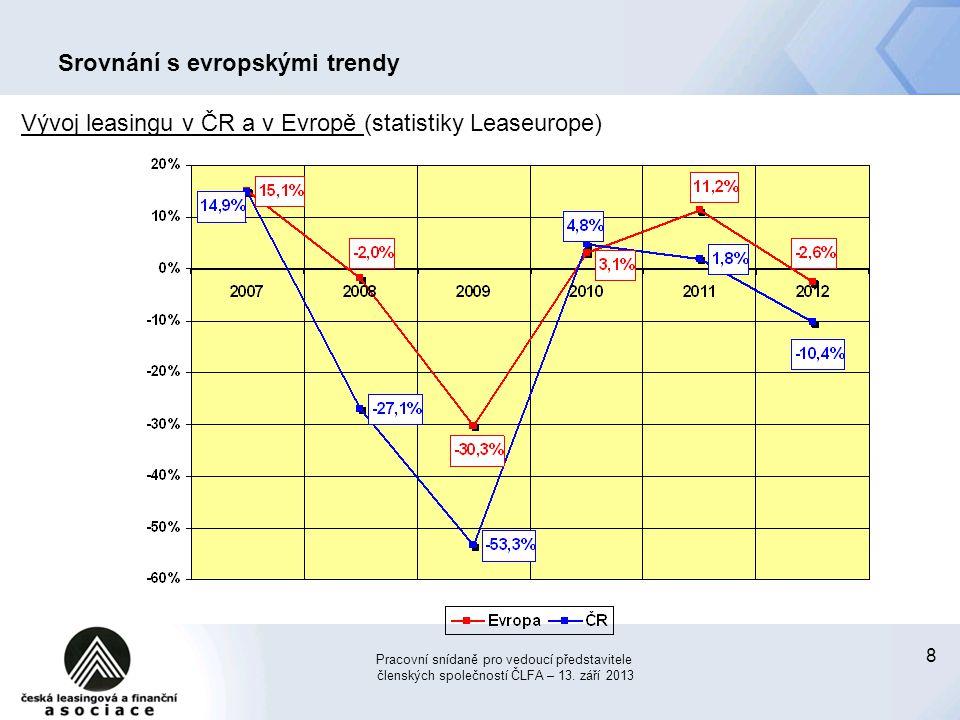 8 Srovnání s evropskými trendy Děkuji za pozornost Pracovní snídaně pro vedoucí představitele členských společností ČLFA – 13. září 2013 Vývoj leasing