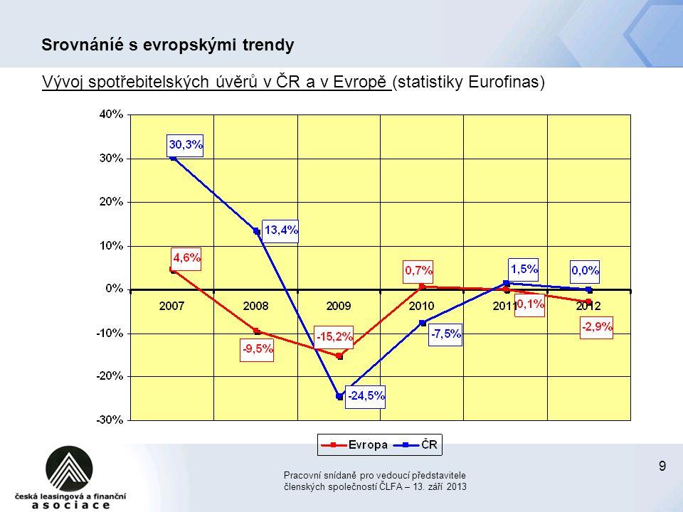 9 Srovnáníé s evropskými trendy Vývoj spotřebitelských úvěrů v ČR a v Evropě (statistiky Eurofinas) Pracovní snídaně pro vedoucí představitele členský