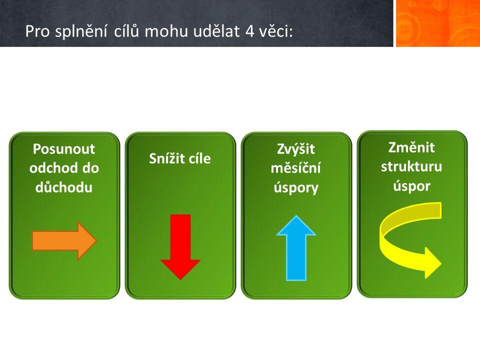Pro splnění cílů mohu udělat 4 věci: Posunout odchod do důchodu Snížit cíle Zvýšit měsíční úspory Změnit strukturu úspor