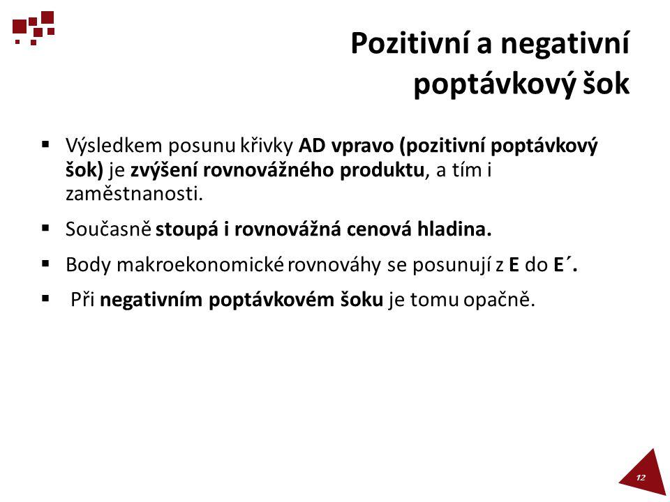 Pozitivní a negativní poptávkový šok  Výsledkem posunu křivky AD vpravo (pozitivní poptávkový šok) je zvýšení rovnovážného produktu, a tím i zaměstna