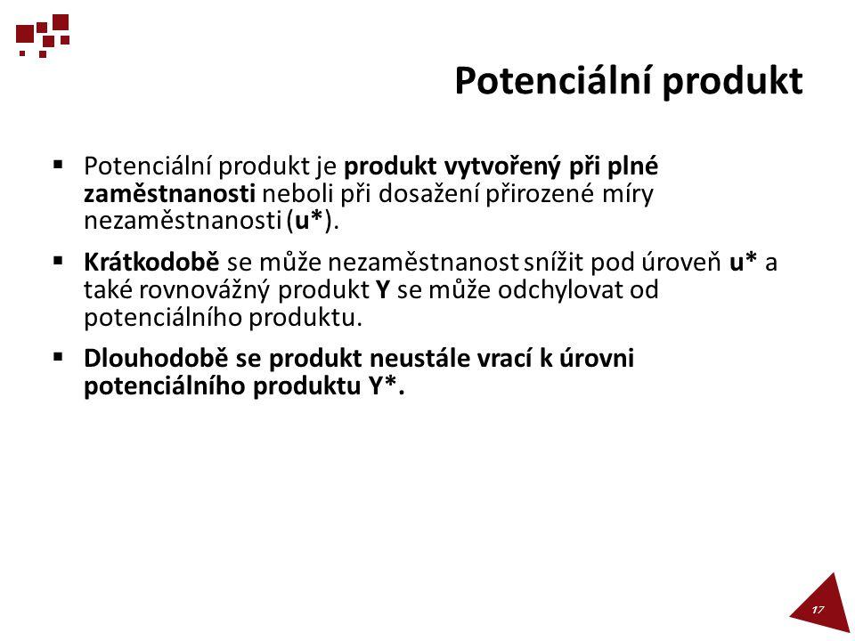 Potenciální produkt  Potenciální produkt je produkt vytvořený při plné zaměstnanosti neboli při dosažení přirozené míry nezaměstnanosti (u*).  Krátk