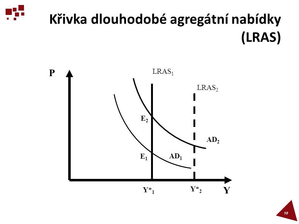 Křivka dlouhodobé agregátní nabídky (LRAS) 18 P Y LRAS 1 AD 2 AD 1 Y*1Y*1 LRAS 2 E2E2 Y* 2 E1E1