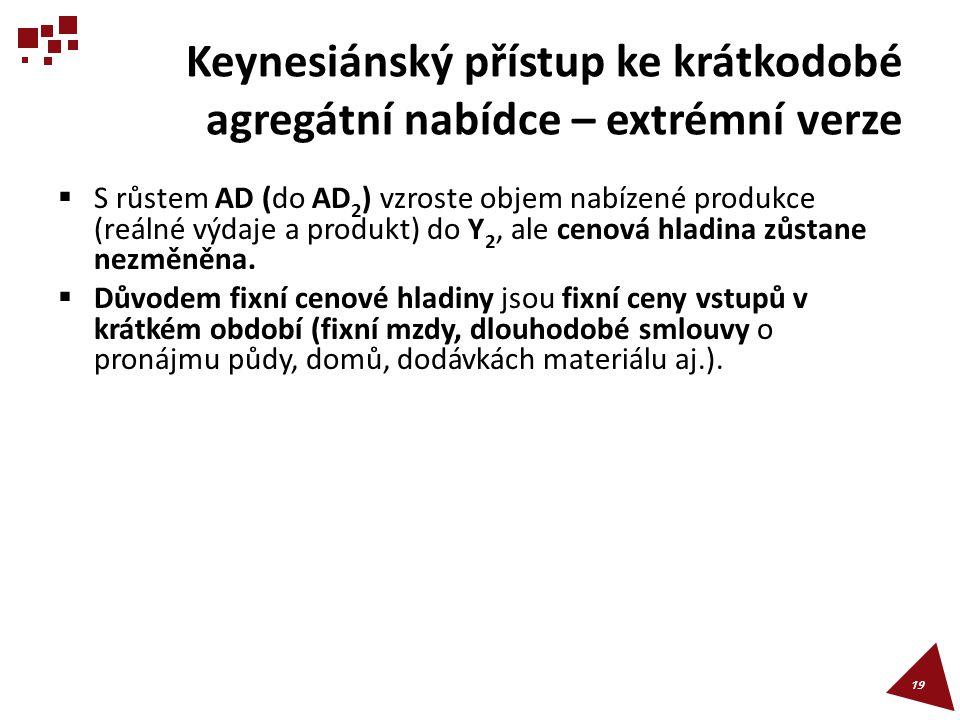 Keynesiánský přístup ke krátkodobé agregátní nabídce – extrémní verze  S růstem AD (do AD 2 ) vzroste objem nabízené produkce (reálné výdaje a produk